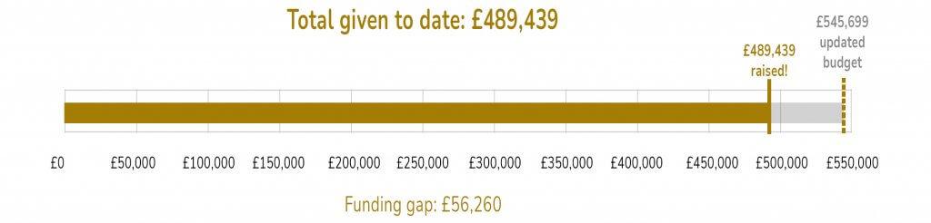funding target 20210513